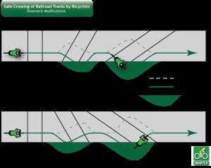 RailRoad Crossings